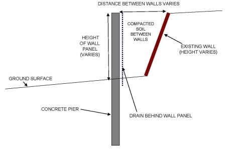 Centex design for retaining wall