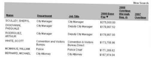Follow the money: Searchable payroll database of city employees posted online
